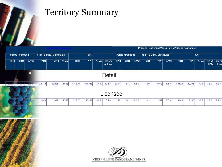 Territory Summary