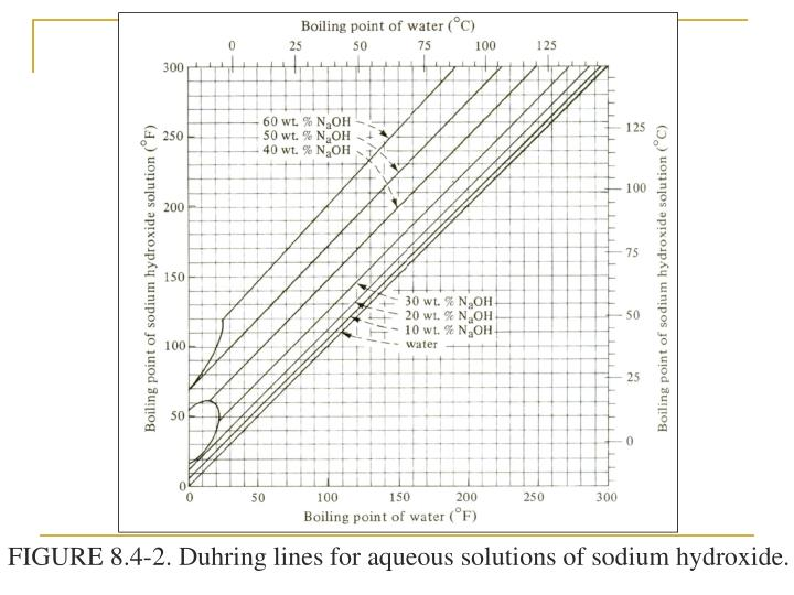 FIGURE 8.4-2. Duhring lines for aqueous solutions of sodium hydroxide.
