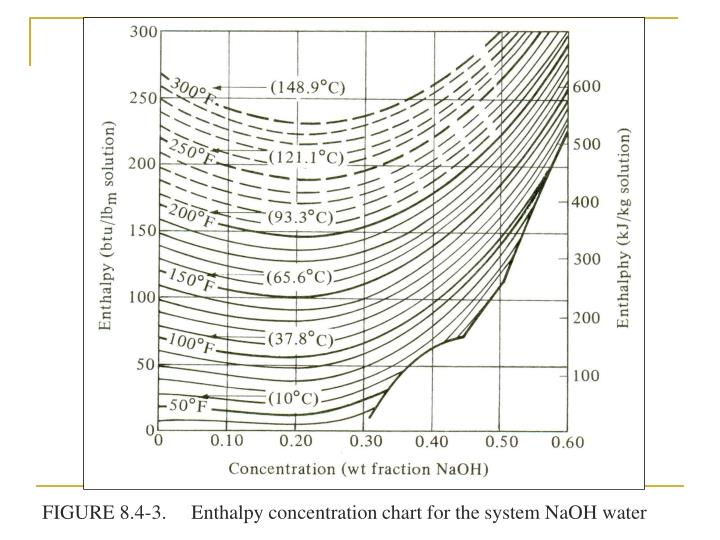 FIGURE 8.4-3.     Enthalpy concentration chart for the system NaOH water