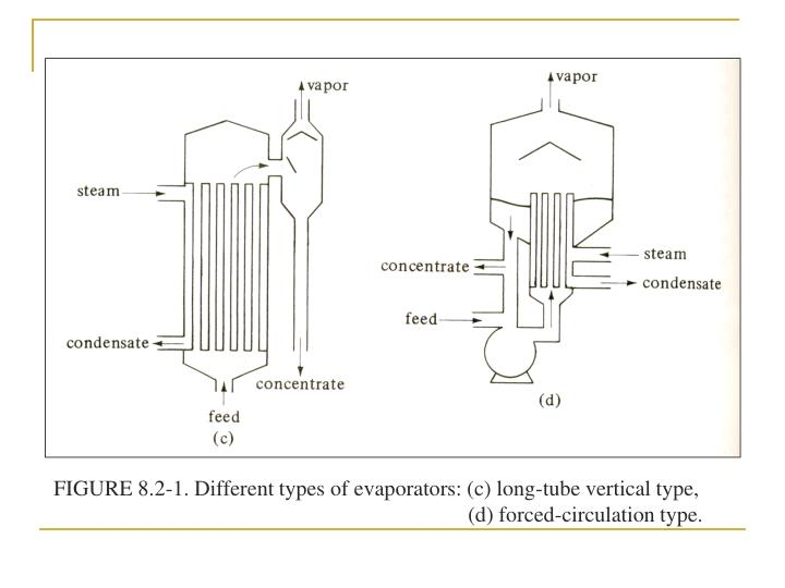 FIGURE 8.2-1. Different types of evaporators: (c) long-tube vertical type,     (d) forced-circulation type.
