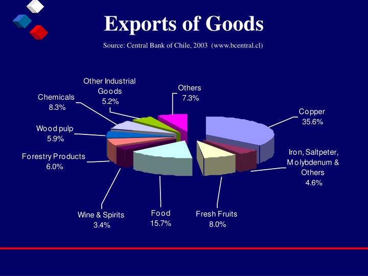 Exports of Goods