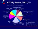 gdp by sector 2003