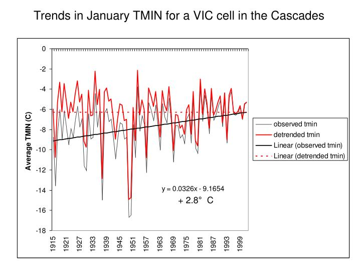 Trends in January TMIN for a VIC cell in the Cascades