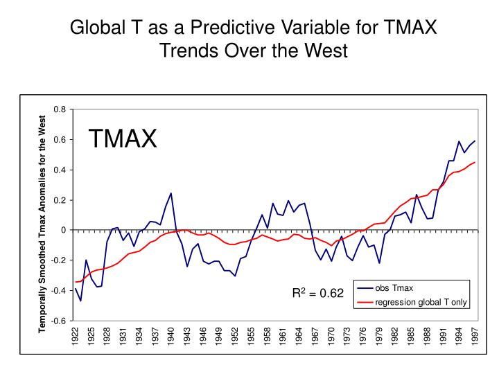 Global T as a Predictive Variable for TMAX Trends Over the West