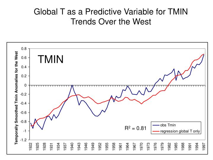 Global T as a Predictive Variable for TMIN Trends Over the West