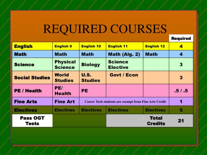 REQUIRED COURSES