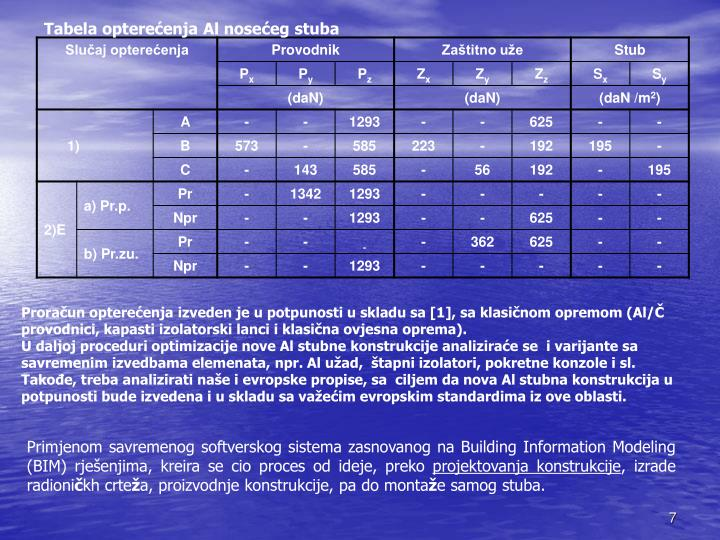 Tabela opterećenja Al noseće