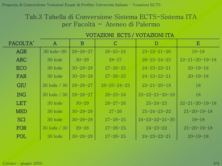 Proposta di Conversione Votazioni Esami di Profitto Università Italiane – Votazioni ECTS