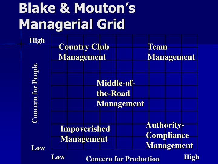 Blake & Mouton's Managerial Grid