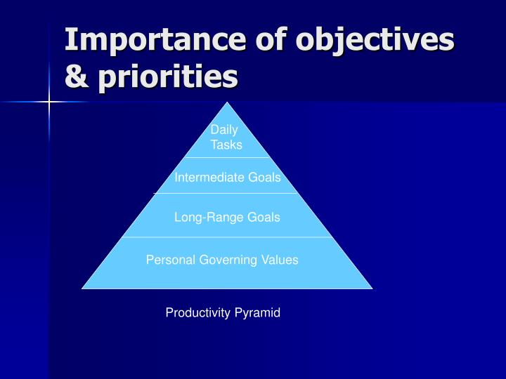 Importance of objectives & priorities