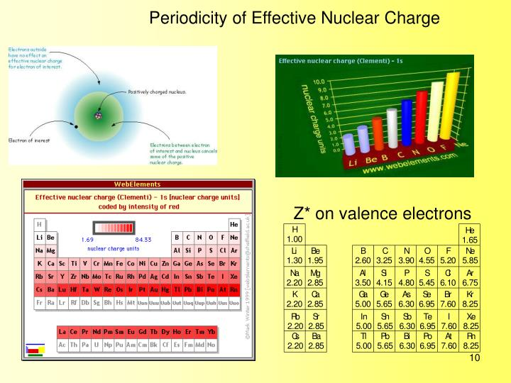 Periodicity of Effective Nuclear Charge