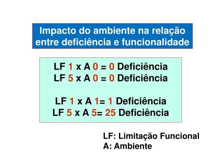 Impacto do ambiente na relação entre deficiência e funcionalidade