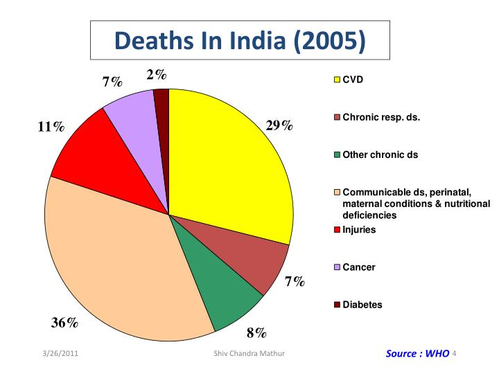 Deaths In India (2005)
