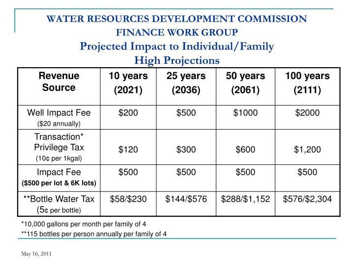 WATER RESOURCES DEVELOPMENT COMMISSION