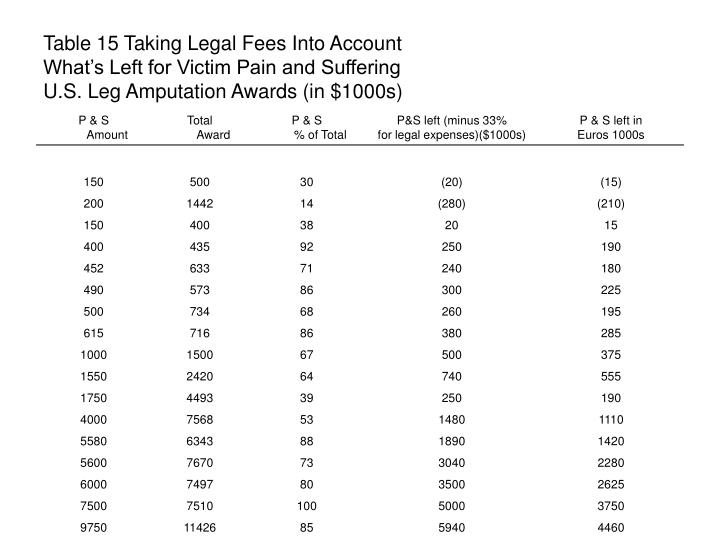 Table 15 Taking Legal Fees Into Account