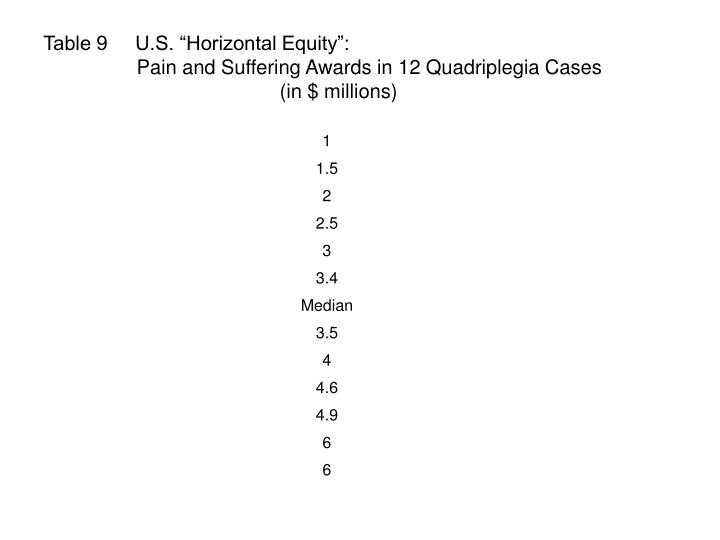 "Table 9     U.S. ""Horizontal Equity"":"