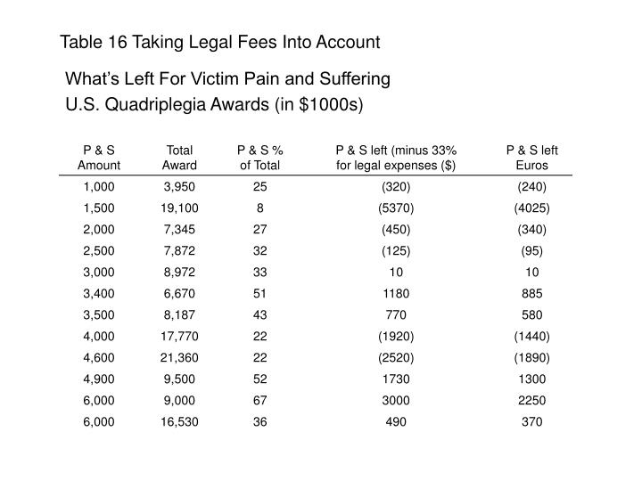 Table 16 Taking Legal Fees Into Account