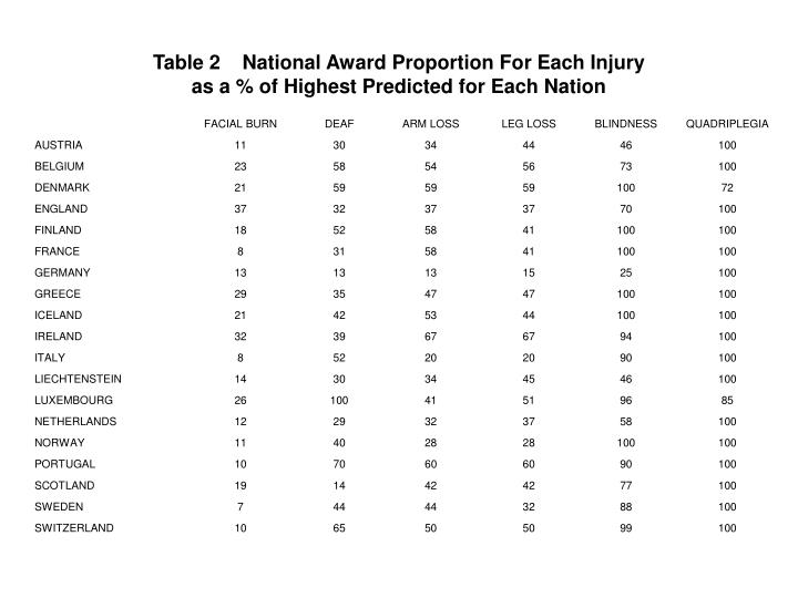 Table 2 national award proportion for each injury as a of highest predicted for each nation