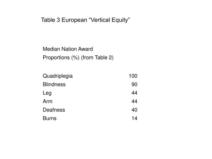 "Table 3 European ""Vertical Equity"""