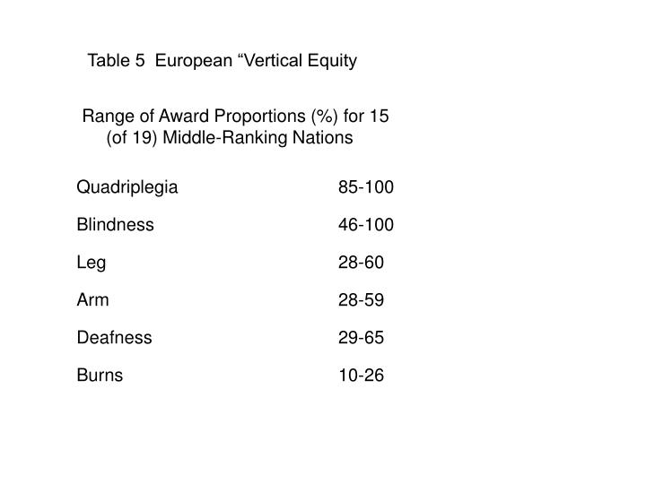 "Table 5  European ""Vertical Equity"