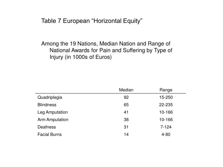 "Table 7 European ""Horizontal Equity"""