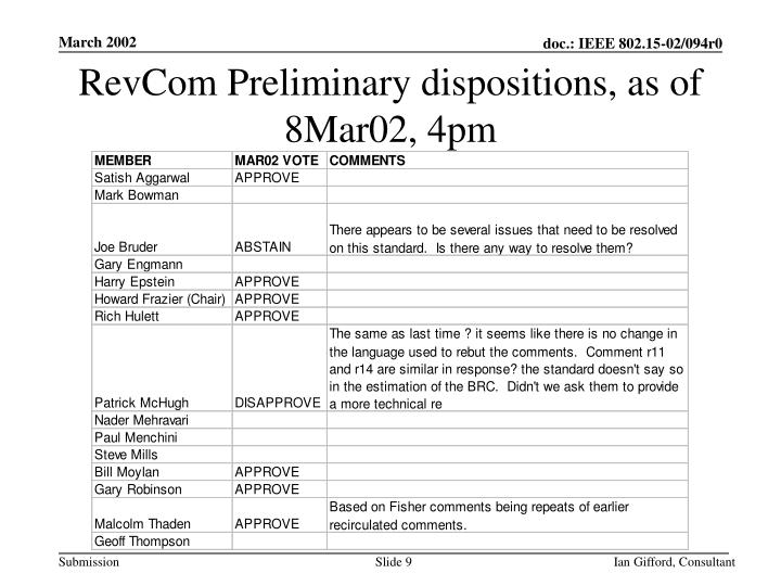 RevCom Preliminary dispositions, as of 8Mar02, 4pm