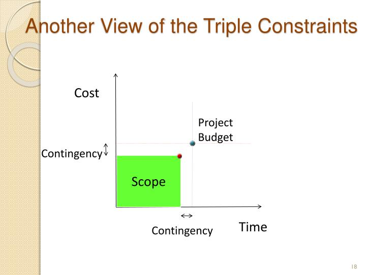 Another View of the Triple Constraints