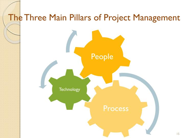 The Three Main Pillars of Project Management