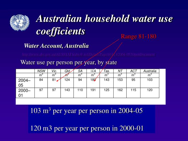 Australian household water use coefficients