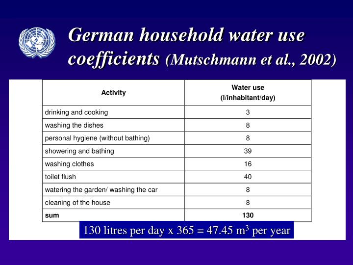 German household water use coefficients