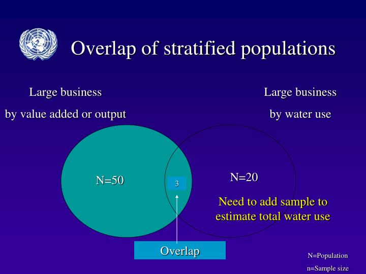 Overlap of stratified populations