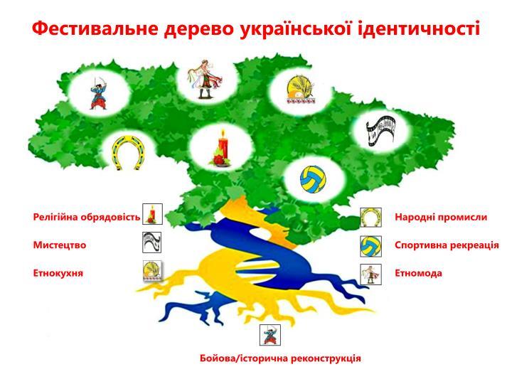 Фестивальне дерево української ідентичності