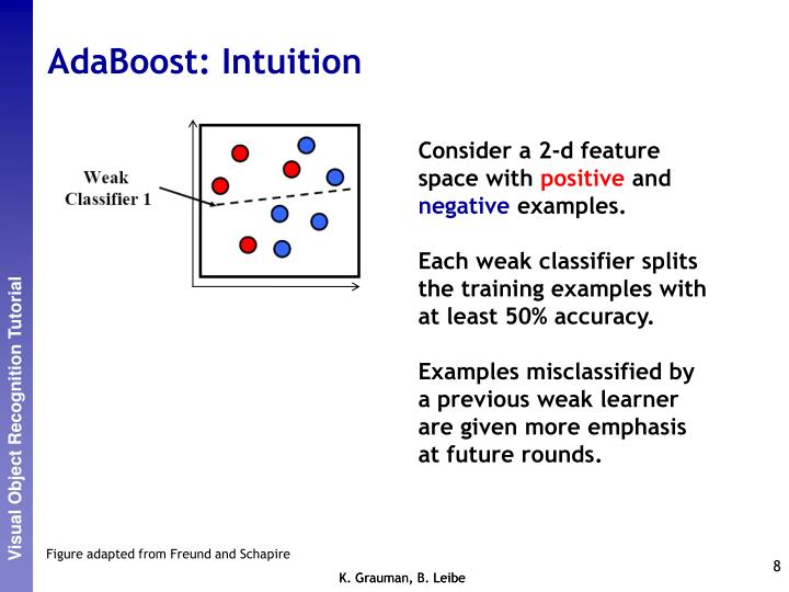 AdaBoost: Intuition