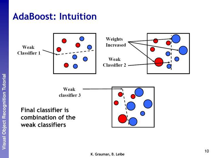 AdaBoost: Intuition