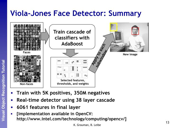 Viola-Jones Face Detector: Summary