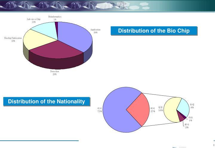 Distribution of the Bio Chip