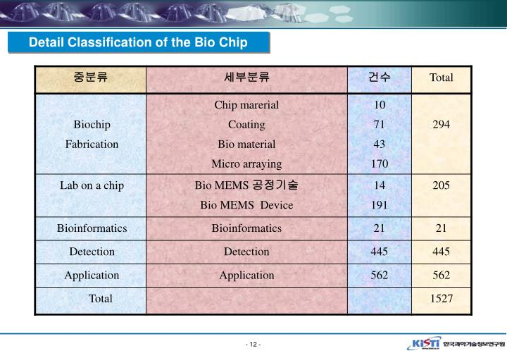 Detail Classification of the Bio Chip