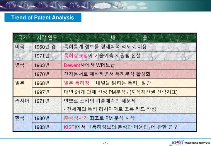 Trend of Patent Analysis