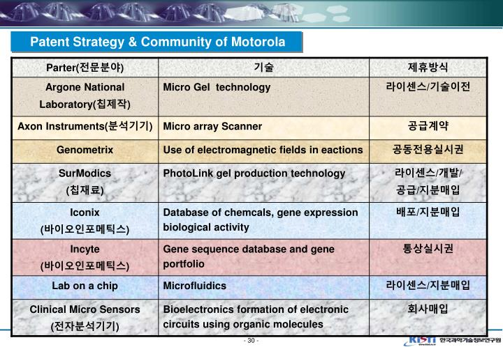 Patent Strategy & Community of Motorola