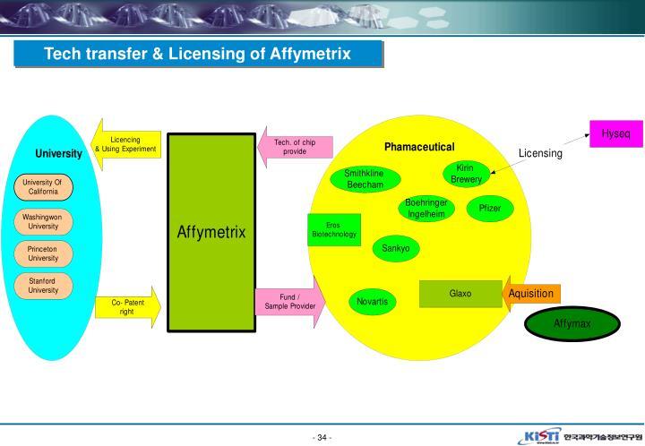 Tech transfer & Licensing of Affymetrix
