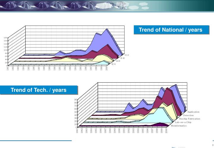 Trend of National / years
