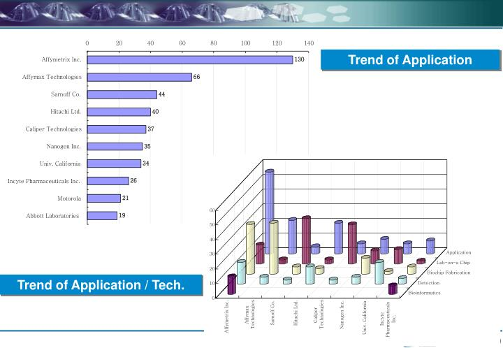 Trend of Application