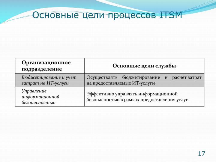 Основные цели процессов