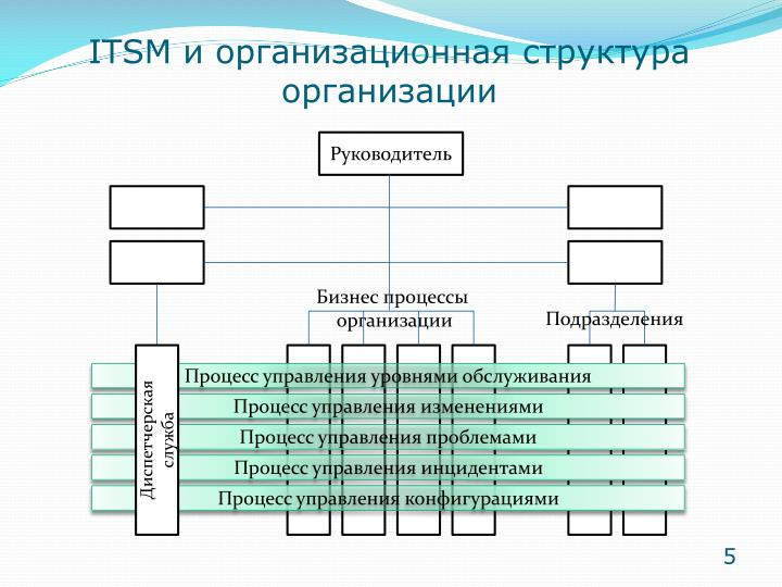 ITSM и организационная структура организации