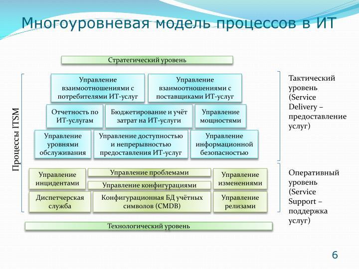 Многоуровневая модель процессов в ИТ