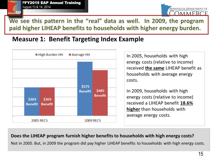 """We see this pattern in the """"real"""" data as well.  In 2009, the program paid higher LIHEAP benefits to households with higher energy burden."""