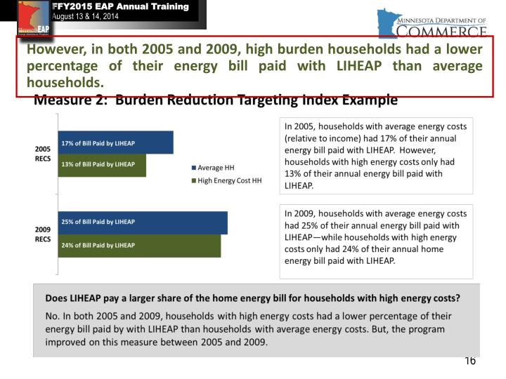 However, in both 2005 and 2009, high burden households had a lower percentage of their energy bill paid with LIHEAP than average households.