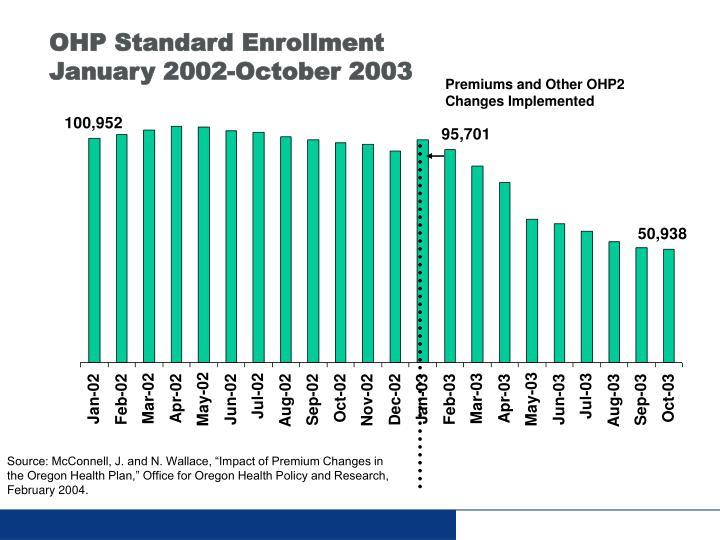 OHP Standard Enrollment