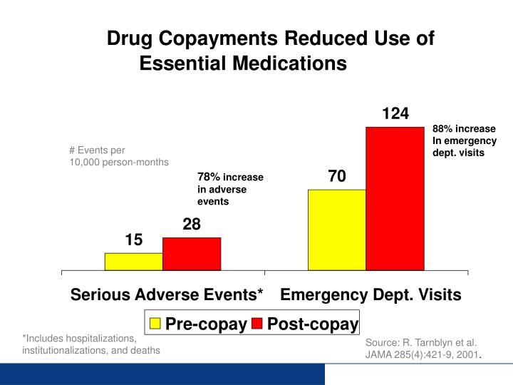 Drug Copayments Reduced Use of