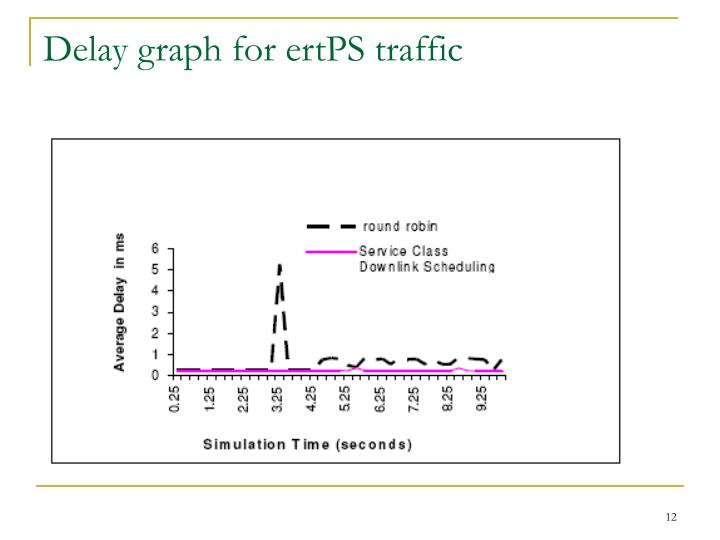 Delay graph for ertPS traffic